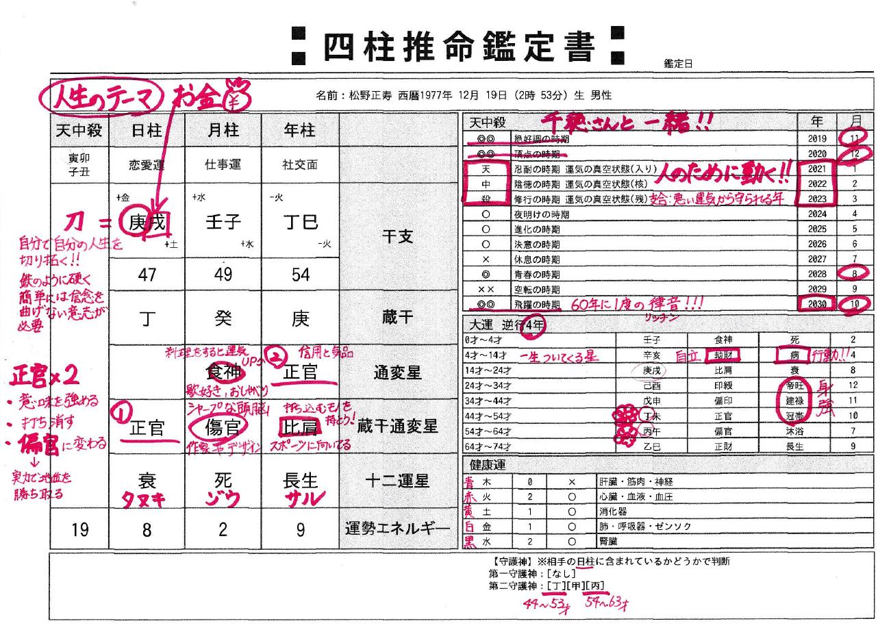 松野正寿を四柱推命で鑑定した鑑定書の結果